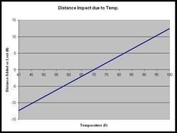 Temp_impact