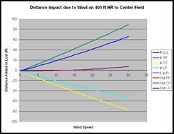 Wind_impact_cf_5